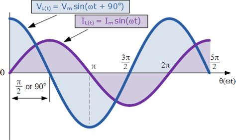 Inductance Inductive Reactance Circuit