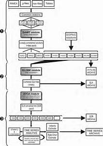 Flow Chart Of The Cgps Data Processing Steps