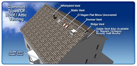 Roof Ventilation Installation & Repair Service in Newton
