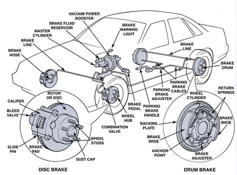Fundamental Of Braking System