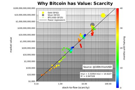 Bitcoin stock to flow (s2f) live data chart model. Should I Sell My Bitcoin? Here's How to Decide.