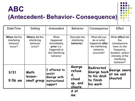 antecedent behavior consequence chart search results