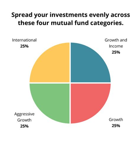 invest    mix  mutual funds