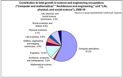 bureau of labor statistics careers january 2010 ccc