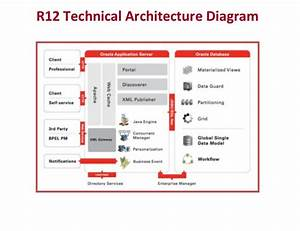 Oracle Applications R12 Architecture