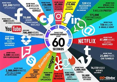 Seconds 60 Every Things Happen Internet Infographic