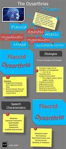 68 Best Speech Therapy Documentation Images On Pinterest