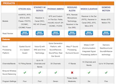 hearing mojo publishes hearing aid comparison chart