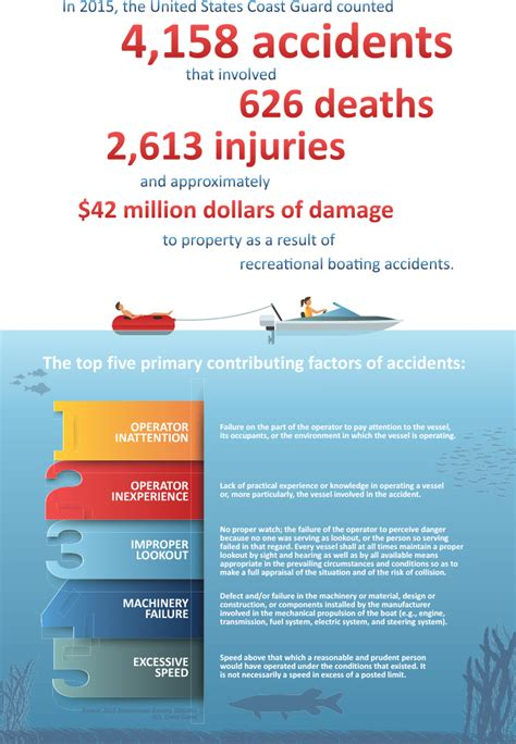 Boating Accident Utah by What Causes Boating Accidents Utah State Parks