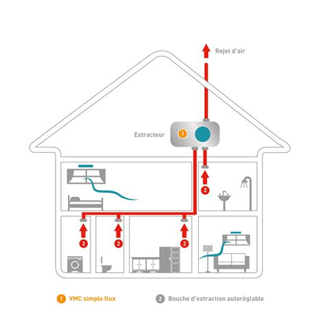 groupe d extraction cuisine ventilation mécanique contrôlée vmc simple flux