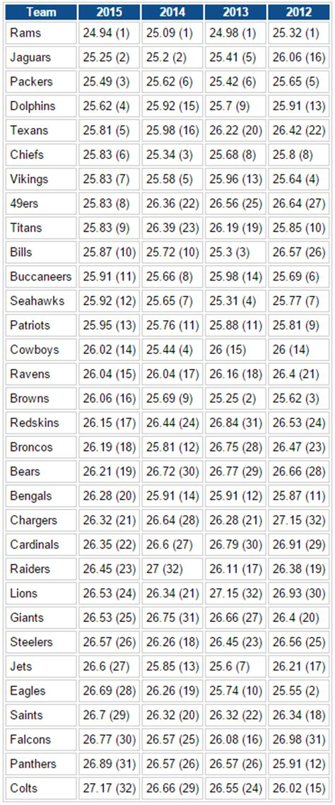 ranking nfl teams  age rams youngest colts oldest