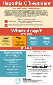 IPSF PARO | Pan... Hepatitis C Treatment