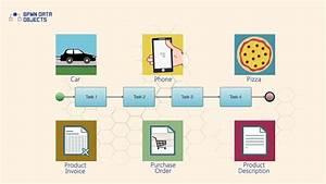 Bpmn Data Objects