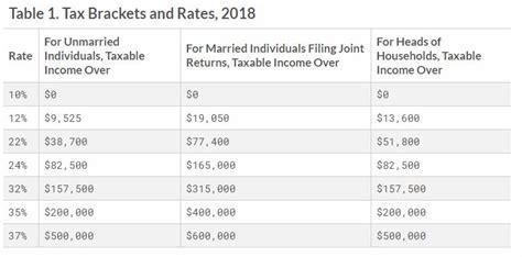 2018 Tax Brackets