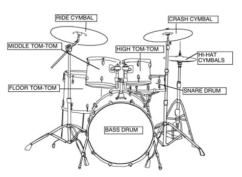 Knowing Your Drum Set
