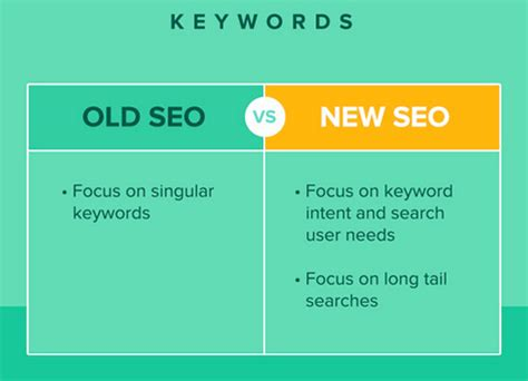 Blogging And Seo by 5 Things You Need To About Social Media Seo
