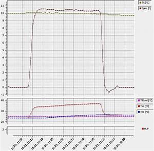 Alpha Innotec Wärmepumpe Probleme : alpha innotec temperaturkurven bei niedriger pumpenoptimierungszeit haustechnikdialog ~ Frokenaadalensverden.com Haus und Dekorationen