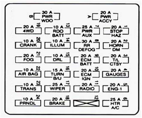 2002 Blazer Fuse Panel Diagram by Chevrolet S 10 1995 Fuse Box Diagram Auto Genius