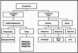 Klasifikasi Dan Jenis Kompresor