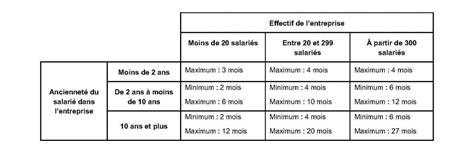 calcul rupture conventionnelle cadre calcul indemnite licenciement metallurgie cadre 28 images calcul prime de licenciement