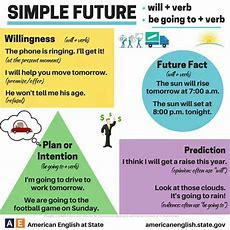 Simple Future Tense  English  Tenses English, English