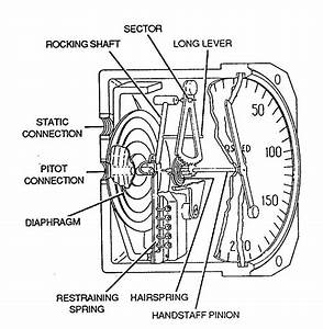 How Does An Airspeed Indicator Work