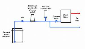 Caravan Water Systems - Practical Advice