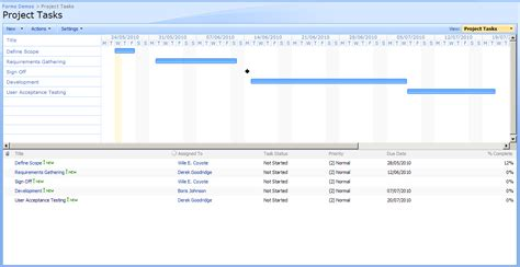 Sharepoint 2010 Project Tasks Part 1 « The Workerthread Blog. Annuities As Investments Checking Account Apy. Storage Units Alexandria Va Jack Welch Blog. Solarwinds Syslog Viewer What Is The Fmla Act. Mpg For Ford Expedition Mitsubishi Lancer Mpg. Trust Company Of The West Llc Registration Nj. Trojan Horse Removal Software. Bankruptcy Attorney San Diego Ca. Financial Advice Companies Cox Control Panel