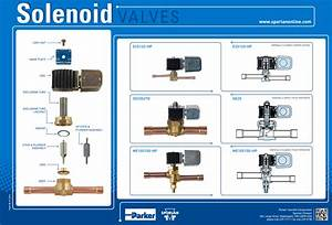 Troubleshooting Solenoid Valves In Refrigeration