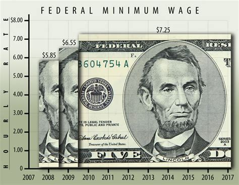 united states bureau of statistics characteristics of minimum wage workers 2016 bls