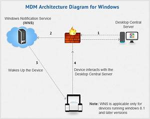Mdm Architecture For Windows