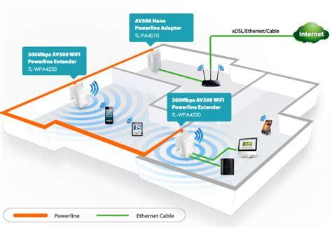 Link Wpakit Mbps Wifi Powerline