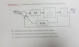 Solved  Question 2  A System Has A Block Diagram As Shown