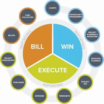 Erp Services Professional Project Business Lifecycle Unit4