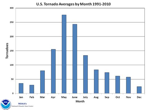 tornadoes tornado month season states oklahoma america united april disaster noaa months happen most often average hit long round scale