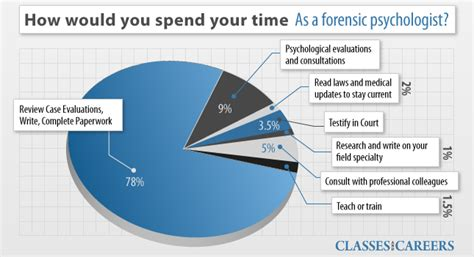 Where A Forensic Psychology Phd Will Get You, Part I