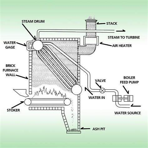 gas heating furnace boiler types and classifications wiki odesie by tech