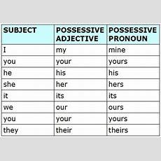 Ana's Esl Blog Possessive Adjectives