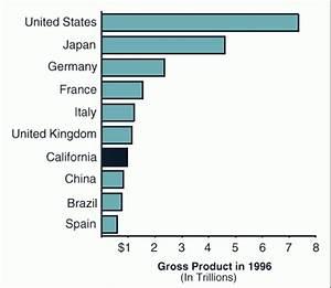 1998 Cal Facts California's Economy