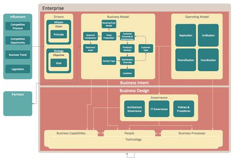 enterprise application diagram business architecture