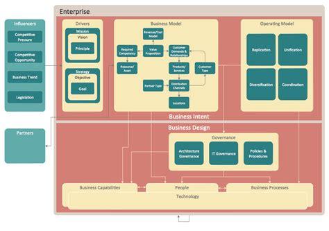 enterprise application diagram business architecture