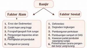 Tugas Bahasa Indonesia  Membandingkan Teks  U201csiklus