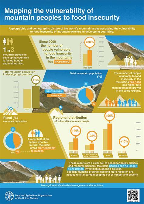 mountain partnership food security