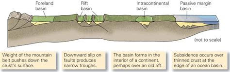 Learning Geology: Sedimentary Basins