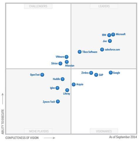 Service Desk Software Gartner Magic Quadrant by Gartner Recognizes Microsoft As A Leader Positioned
