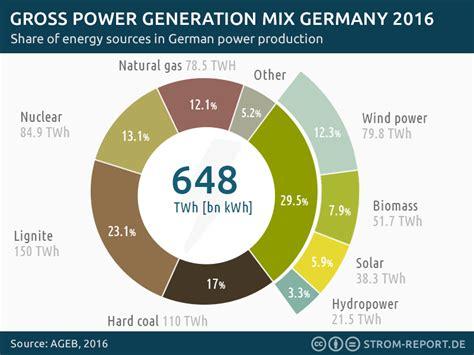 energy deutschland renewable energy germany german energy transition