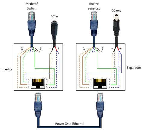 Poe Cable Diagram by Power Ethernet Poe Adapter 8 Steps With Pictures