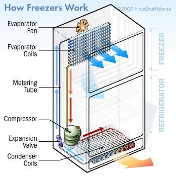 modern freezers howstuffworks