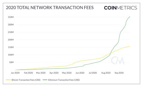 Currently a large amount of transactions is processed in a way that commission isn't necessary. Cumulative Ethereum Transaction Fees in 2020 Supersede Bitcoin's by a Long Shot - MeetCrypto.net