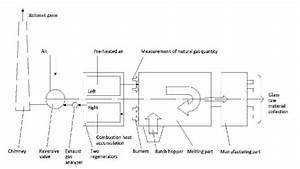 Schematic Diagram Of Flow Glass Furnace